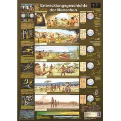 Evolution of Man, Poster